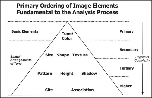 image interpretaion elements - arrangement