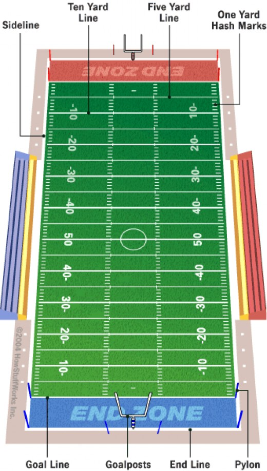football field dimensions. and college football,