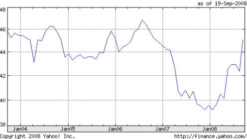 Rupee forex forecast