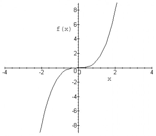 Graph of y = x^3