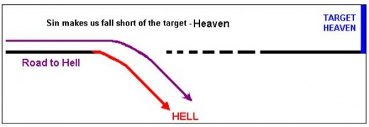 Sin makes a gap between God and man, just as the diagram illustrates.