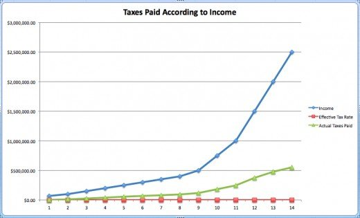Income goes up, but taxes paid stay relatively flat, since effective tax rates go down. This chart assumes income from capital gains increases with greater earned income, and does not take loopholes, tax shelters, etc into account.
