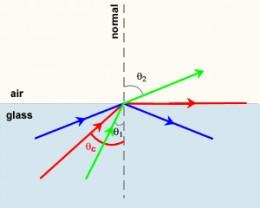 Diagrammatic representation of Refraction