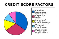 Credit Score - FICO Ratings Explained