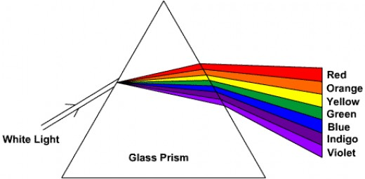 Display of what is expected when using a prism to bend light.