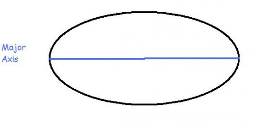 Draw the major axis line across the horizontal portion of the oval.