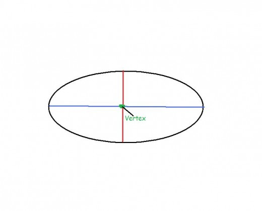 Add a point where the lines intersect, called the vertex.
