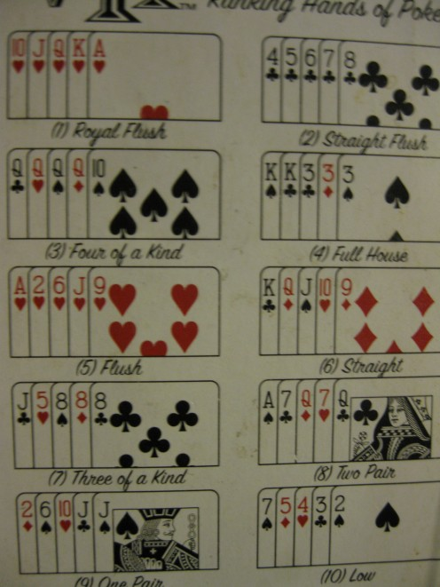 The hands are listed from left to right, top to bottom; the best hand is the Royal Flush in the top left corner.