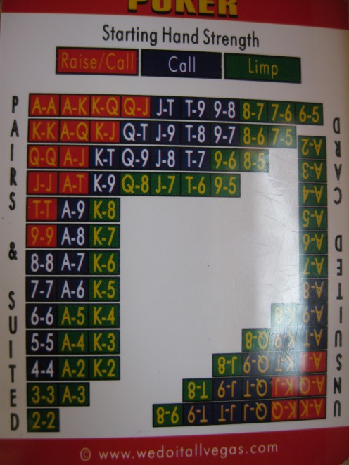 Chart showing what to do with your pocket cards and how strong they are in play