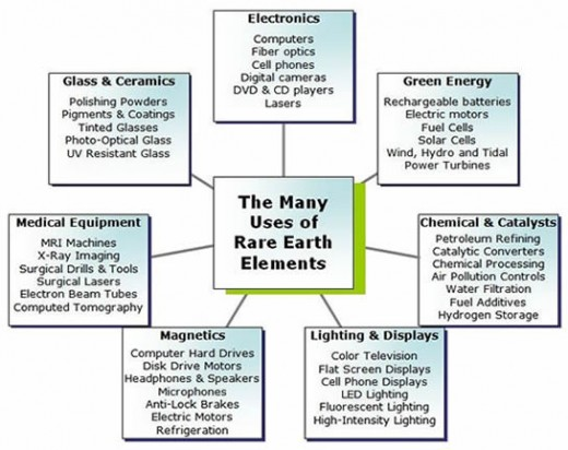 The many uses of Rare Earth Elements