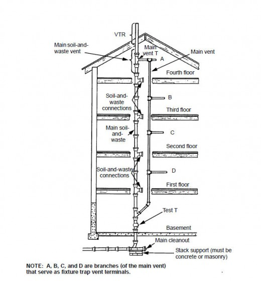 Source. Venting your plumbing   Dengarden