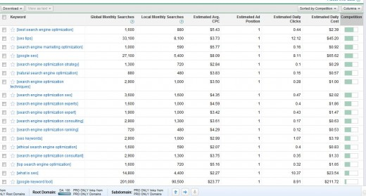 Sorted by Google Adwords Search Tool's Competition Option