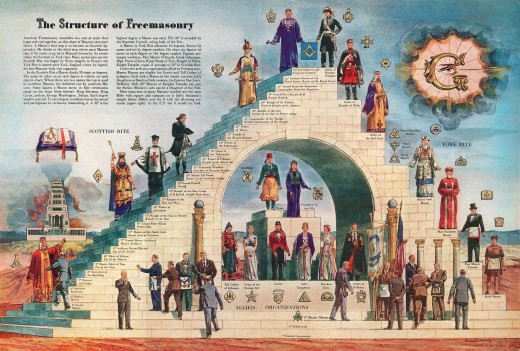 Structure of Freemasonry and Allied Organizations