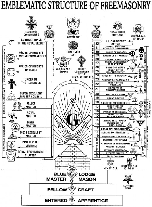 Structure of the Freemasons