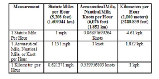 This Chart lists the conversion factors  between kph, mph, and knots/ nautical mph/ aeronautical mph.