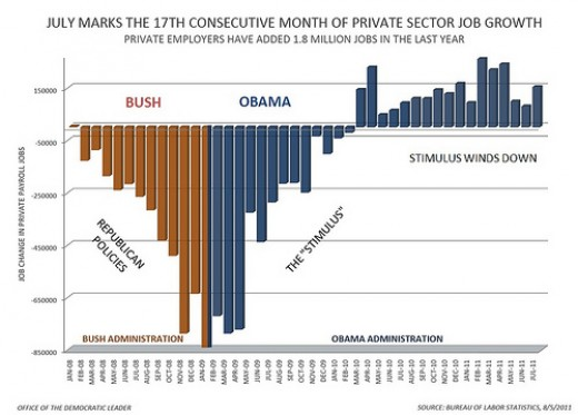 I borrowed this chart from an article on truth-out.org.  It is based on numbers from the Bureau of Labor Statistics.