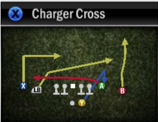 """The player that you would throw to in this case would be """"LB"""" , and you wuold throw it as he is mid field"""