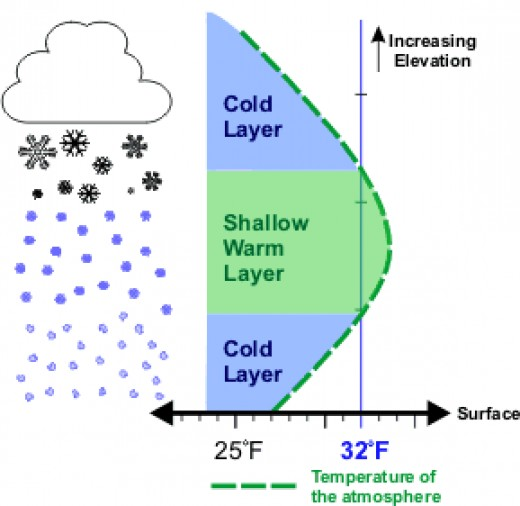 Diagram showing how sleet forms based on the vertical temperature profile during a winter storm.