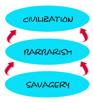 Civilization has evolved from savagery through barbarism.