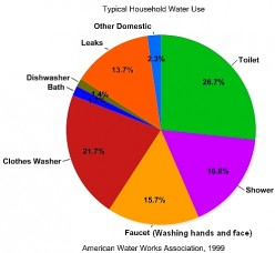 How to Use Water Wisely : Tips for Saving and Reusing Water at Home