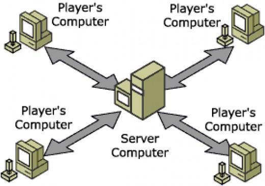 Client- Server Architecture