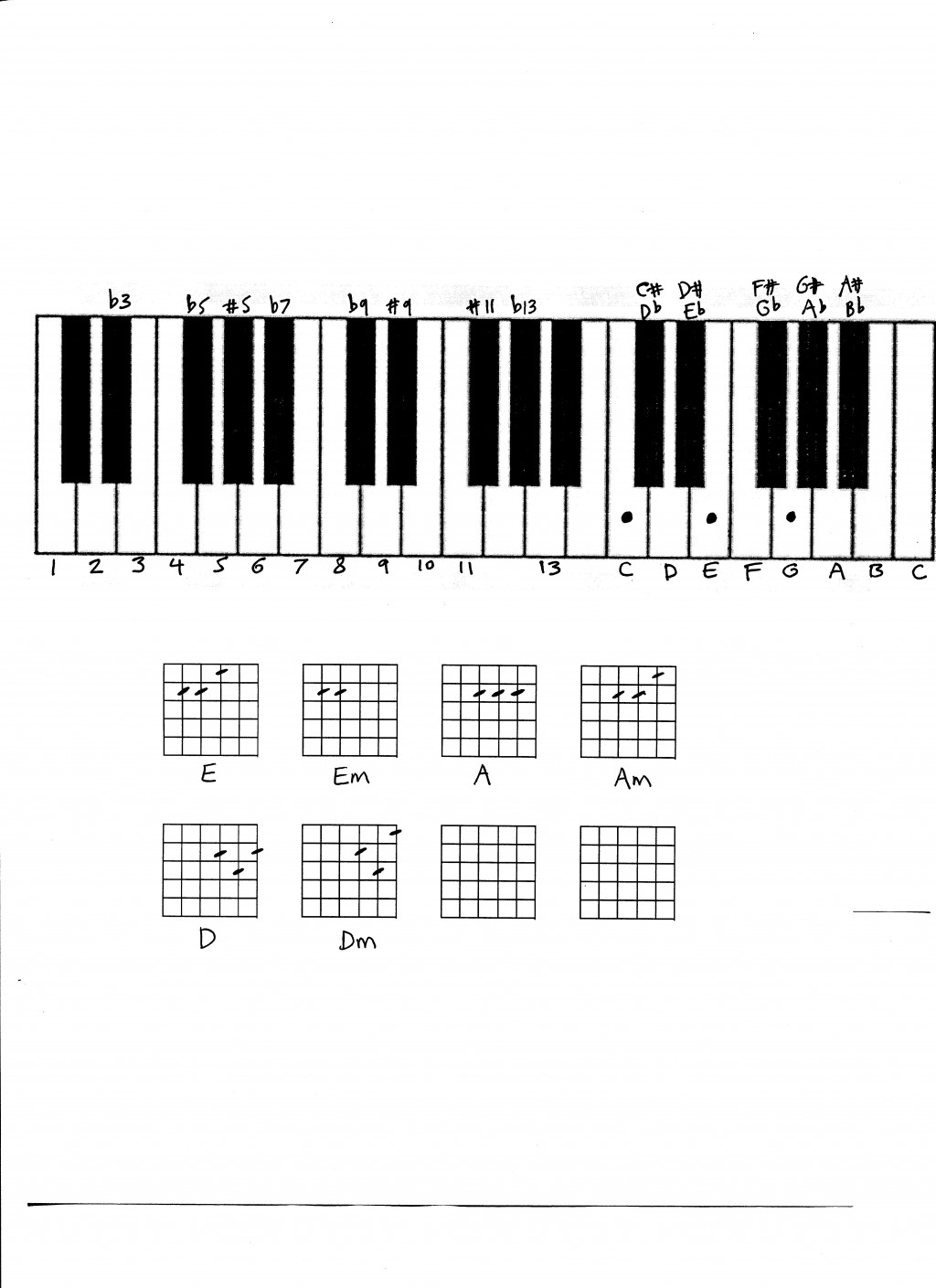 Play keyboard chords hubpages hexwebz Choice Image