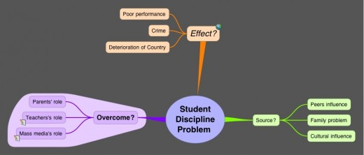 Student Discipline Problem Mind Map