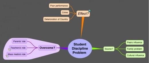 Student Discipline Problem Mind Map