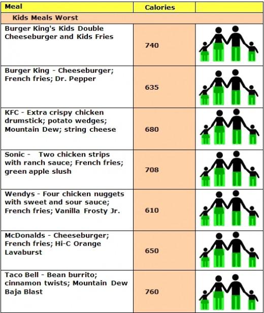 WORST KIDS MEALS