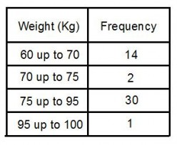 Histograms and frequency density. How to draw a histogram from a frequency table.