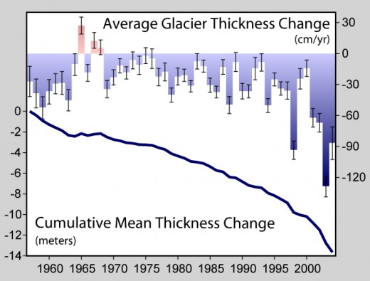 Glaciers in decline.  Image courtesy Wikimedia Commons.
