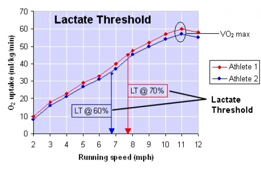 Lactate Threshold for Two Runners with similar VO2Max