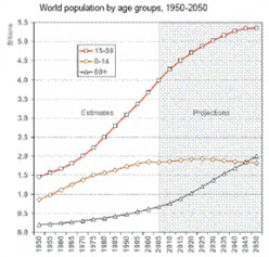 world population by age group