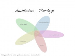 Architecture Ontology
