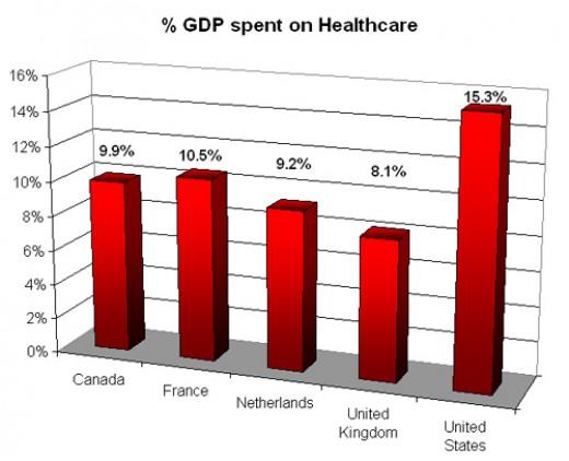 OECD Figures, 2004.