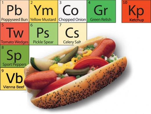 "This ""periodic table"" created by Vienna for a Vienna Chicago Style hot dog lists all the necessary toppings. Notice ketchup is all by itself, as a warning to not include this condiment on a Chicago hot dog."