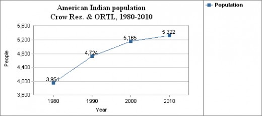 Corw Nation populations are increasing, but at a somewhat lower rate than other Native American groups on average.