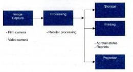 Figure 1.2 - Kodak's value-chain pre-digital age (adapted from Gavetti, Henderson, Giorgi, 2005)