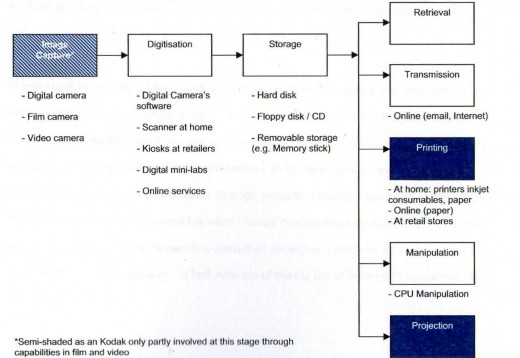 Figure 1.3 - Kodak's value-chain post-digital age (adapted from Gavetti, Henderson, Giorgi, 2005)