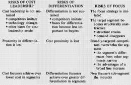 Figure 1.5 – risks of the generic strategies (Porter, 1985)