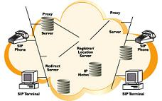 VoIP SIP Providers