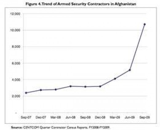 Increases in Private Contractors