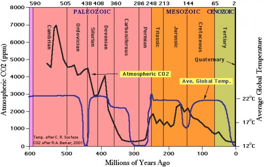 Temperatures (blue) and CO2 levels (black) going back hundreds of millions of years.