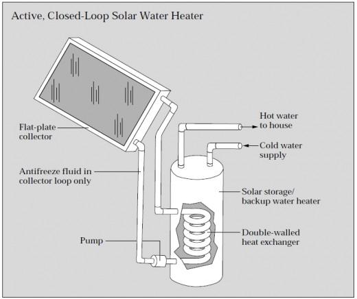 Diagram of a closed loop solar hot water heater