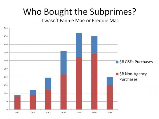 WHO BOUGHT THE SUB-PRIME SECURITIES?