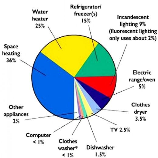 AVERAGE ELECRICITY USE
