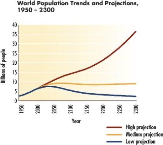 UN Population projection through 2300
