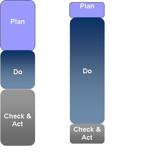Differing Practices of PDCA