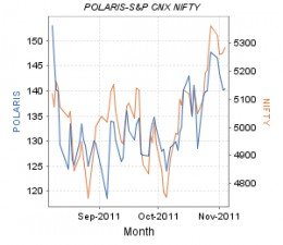 Polaris in stock markets