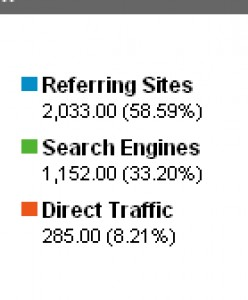 What are your Traffic Sources to your Hubs? Mine are in the image.